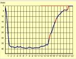 cycnus grafico